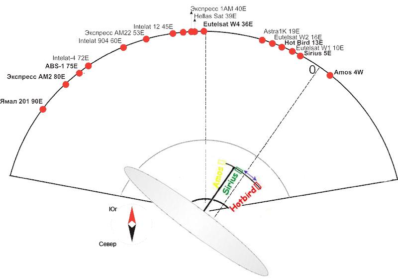 Усиление сигнала сотовой связи, настройка репитера